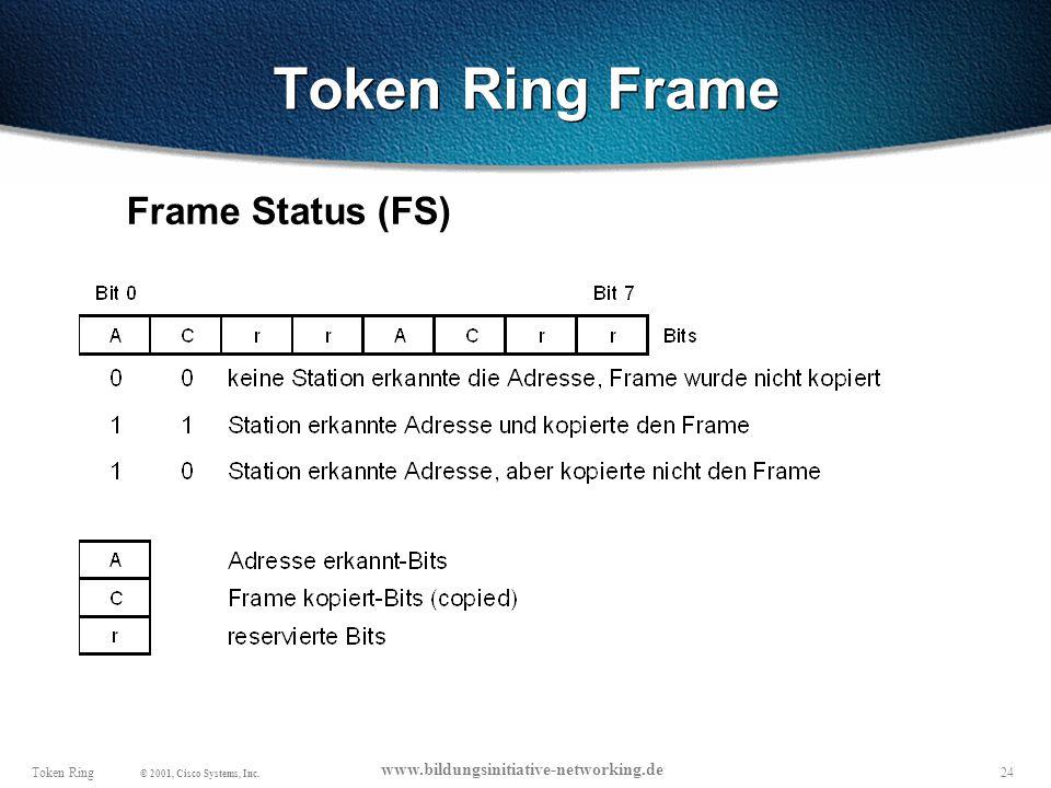 Token Ring Frame Frame Status (FS)