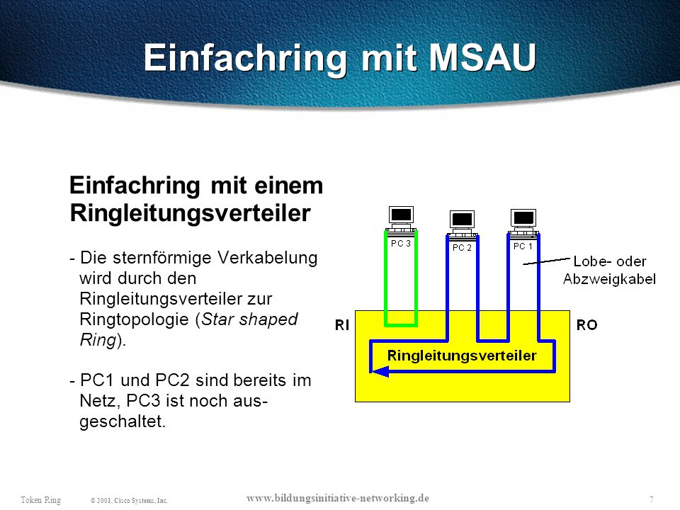 Einfachring mit MSAU