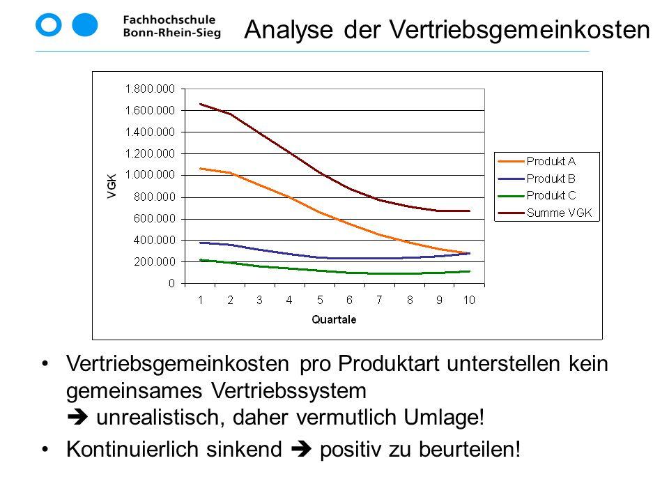 Analyse der Vertriebsgemeinkosten