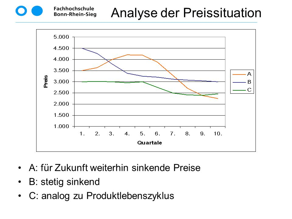 Analyse der Preissituation