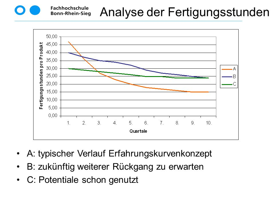 Analyse der Fertigungsstunden