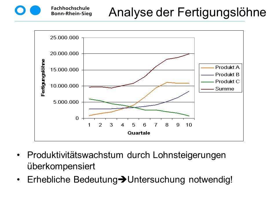 Analyse der Fertigungslöhne