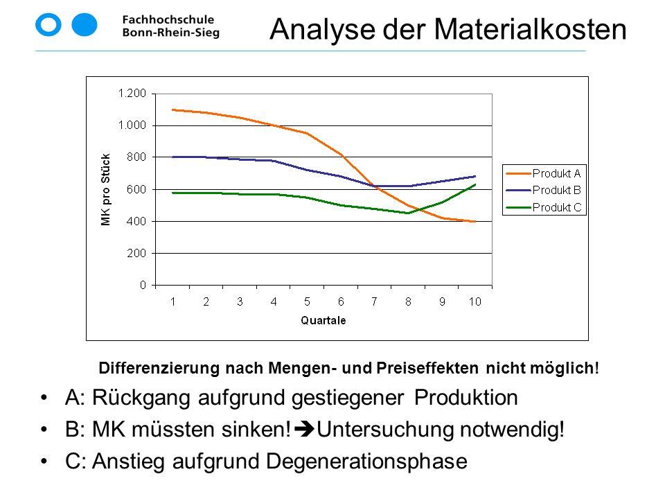 Differenzierung nach Mengen- und Preiseffekten nicht möglich!