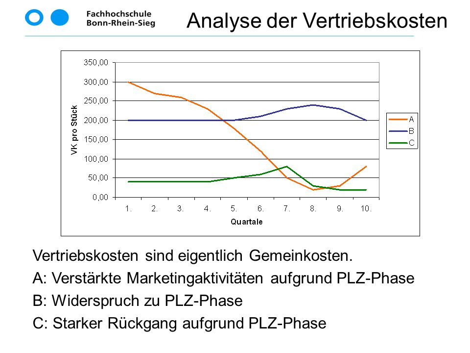 Analyse der Vertriebskosten