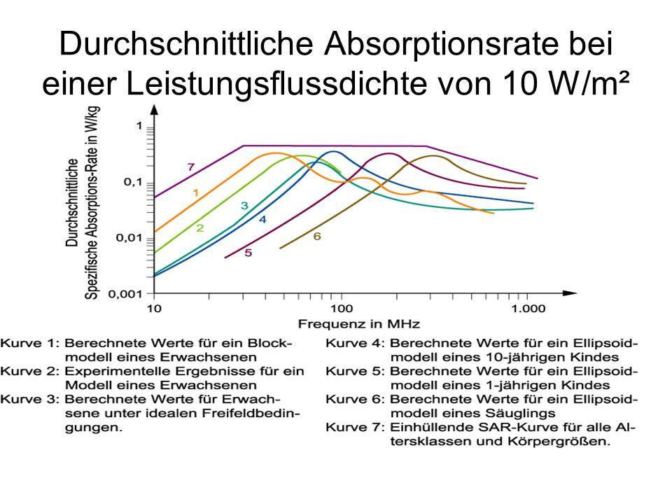 Durchschnittliche Absorptionsrate bei einer Leistungsflussdichte von 10 W/m²