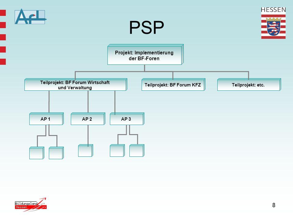 PSP Projekt: Implementierung der BF-Foren