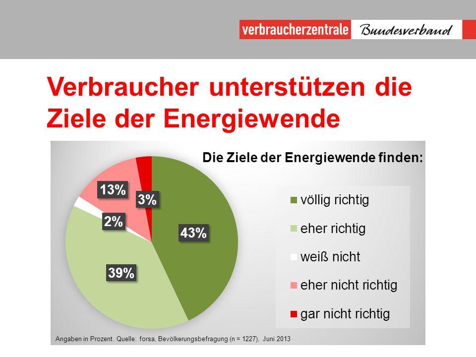 Verbraucher unterstützen die Ziele der Energiewende
