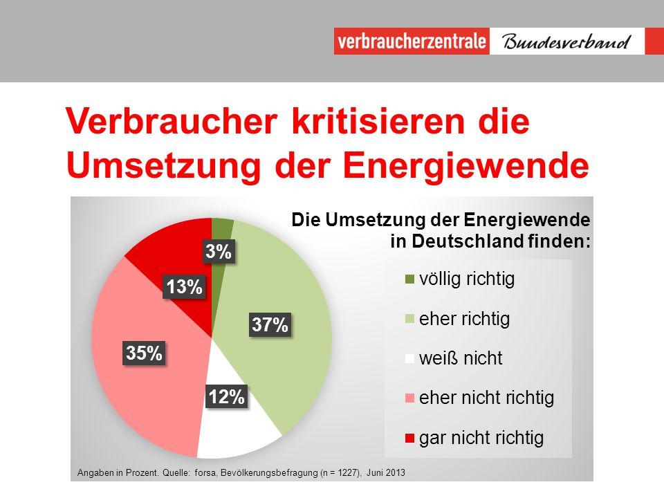Verbraucher kritisieren die Umsetzung der Energiewende