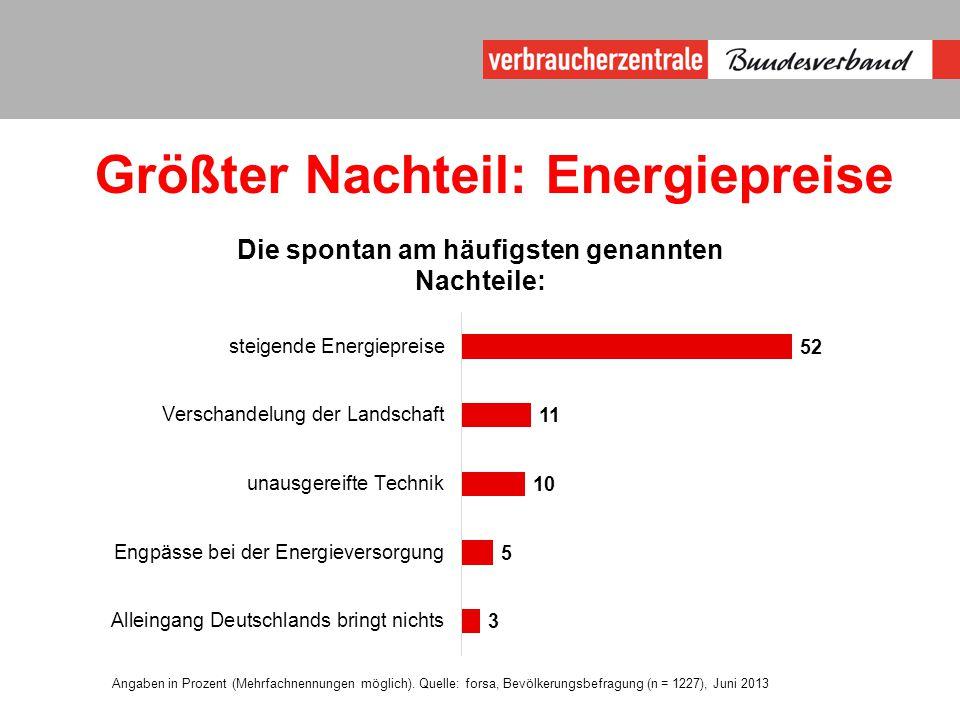 Größter Nachteil: Energiepreise