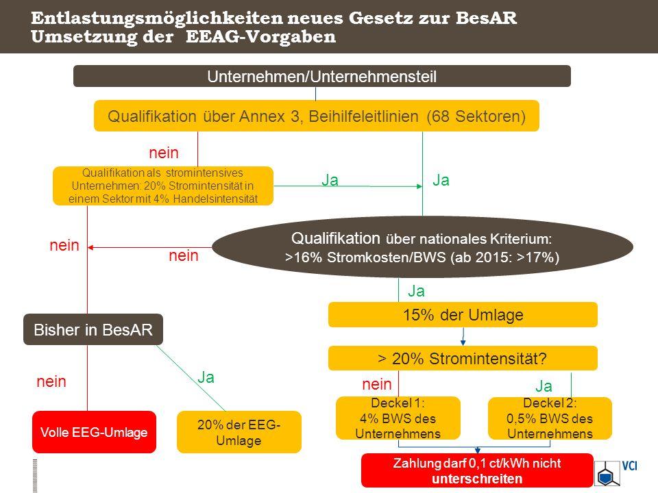 Entlastungsmöglichkeiten neues Gesetz zur BesAR Umsetzung der EEAG-Vorgaben
