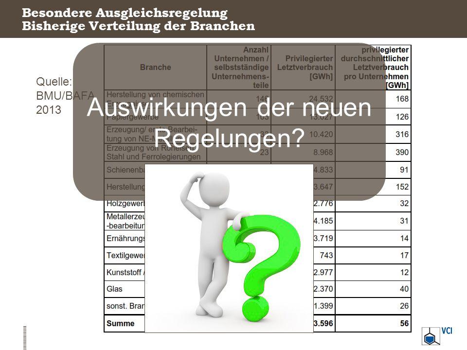Besondere Ausgleichsregelung Bisherige Verteilung der Branchen