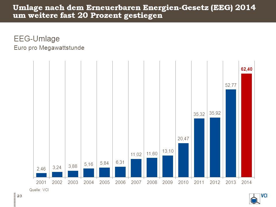 Umlage nach dem Erneuerbaren Energien-Gesetz (EEG) 2014 um weitere fast 20 Prozent gestiegen