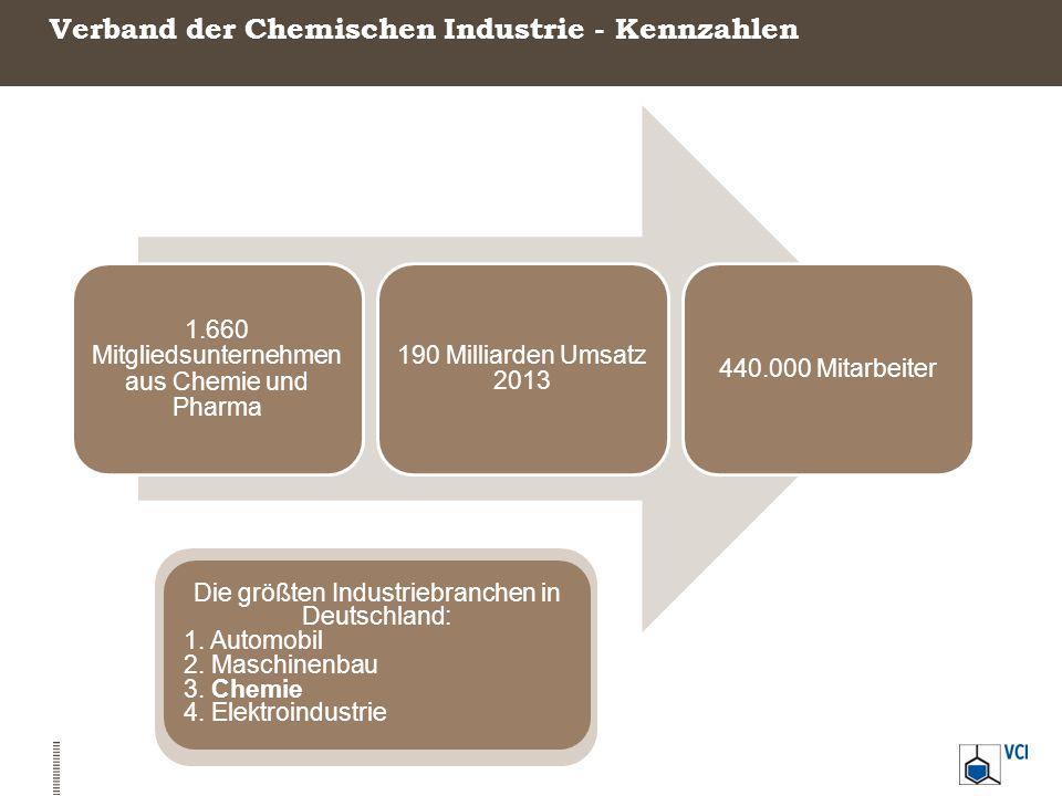 Verband der Chemischen Industrie - Kennzahlen