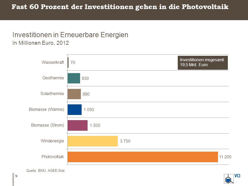 Fast 60 Prozent der Investitionen gehen in die Photovoltaik