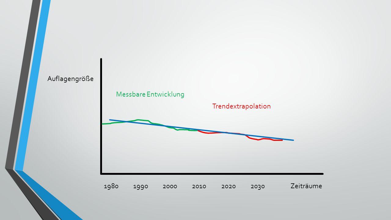 Auflagengröße Messbare Entwicklung Trendextrapolation 1980 1990 2000 2010 2020 2030 Zeiträume