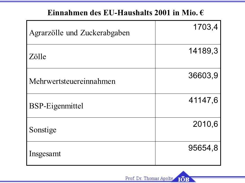 Einnahmen des EU-Haushalts 2001 in Mio. €