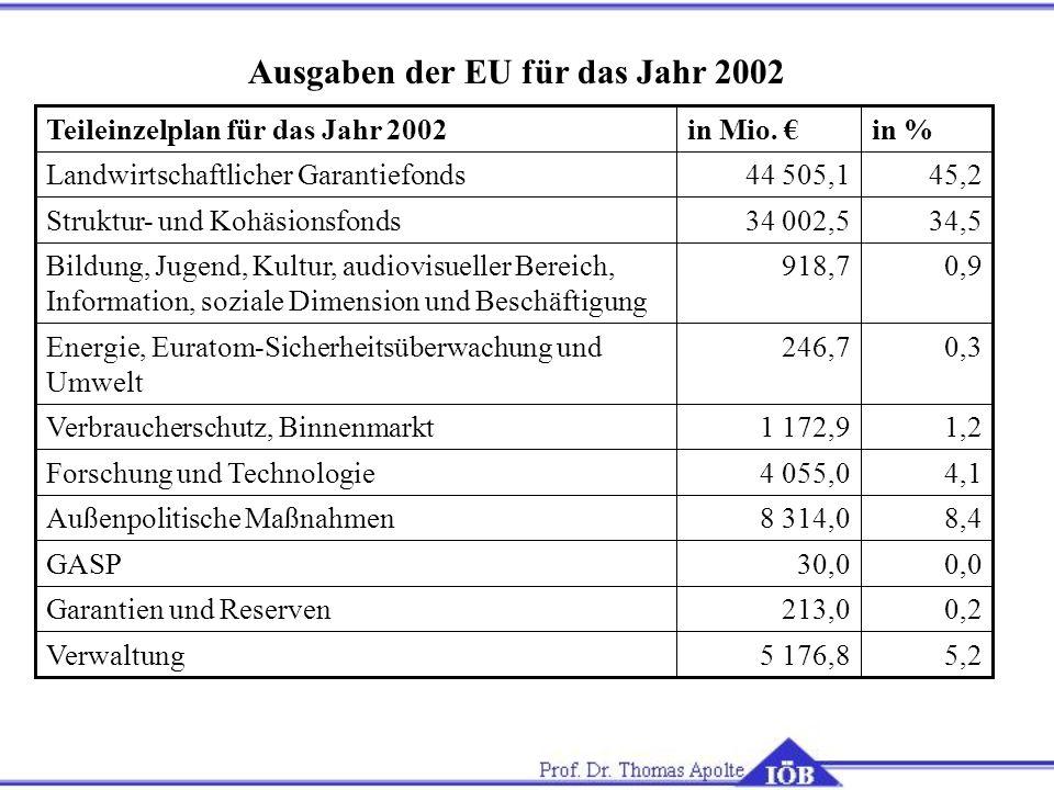 Ausgaben der EU für das Jahr 2002