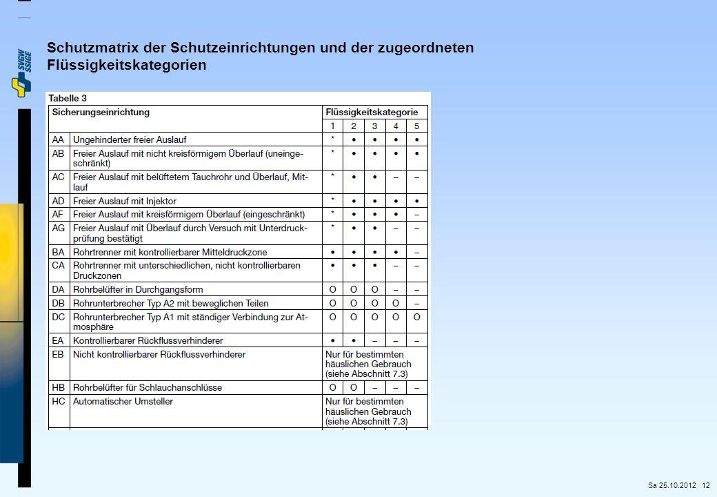 Schutzmatrix der Schutzeinrichtungen und der zugeordneten Flüssigkeitskategorien