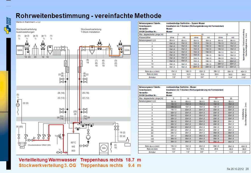 Rohrweitenbestimmung - vereinfachte Methode