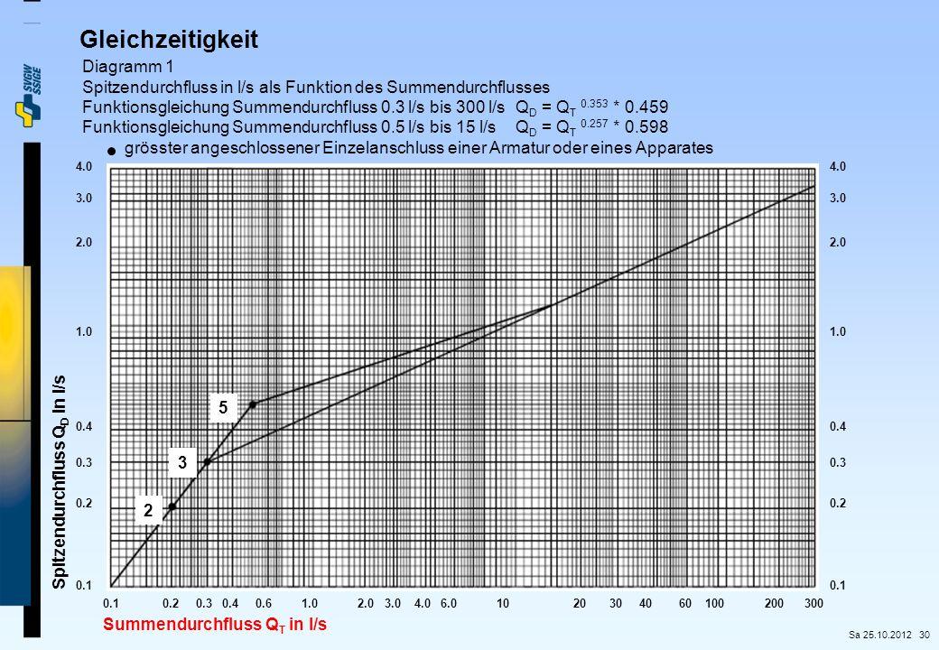 Gleichzeitigkeit Diagramm 1