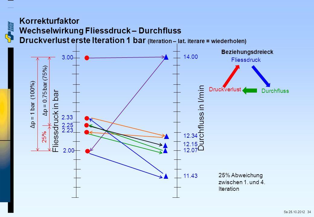 Wechselwirkung Fliessdruck – Durchfluss