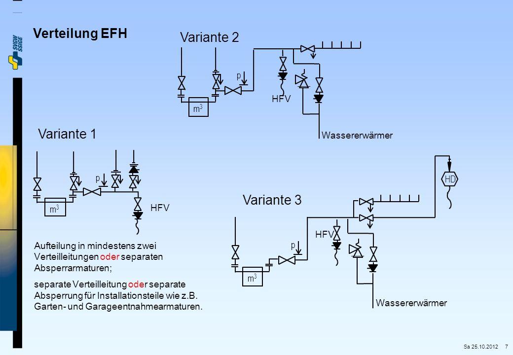 Verteilung EFH Variante 2 Variante 1 Variante 3 p HFV m3