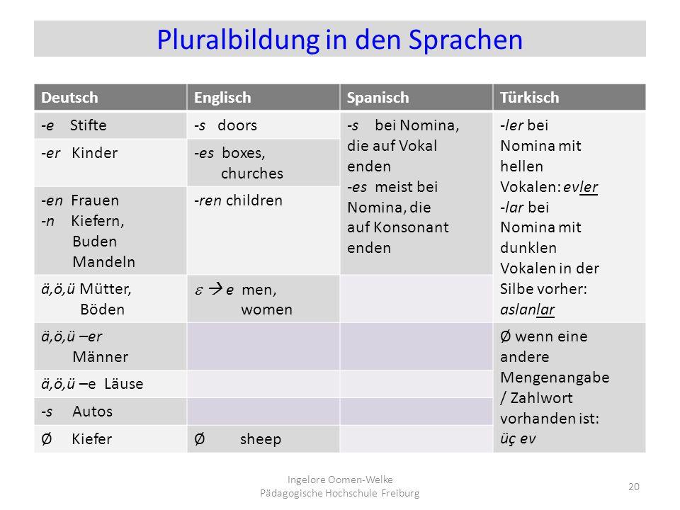 Pluralbildung in den Sprachen