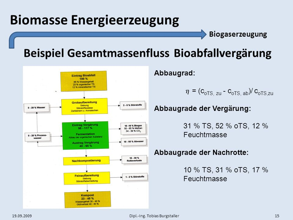 Beispiel Gesamtmassenfluss Bioabfallvergärung