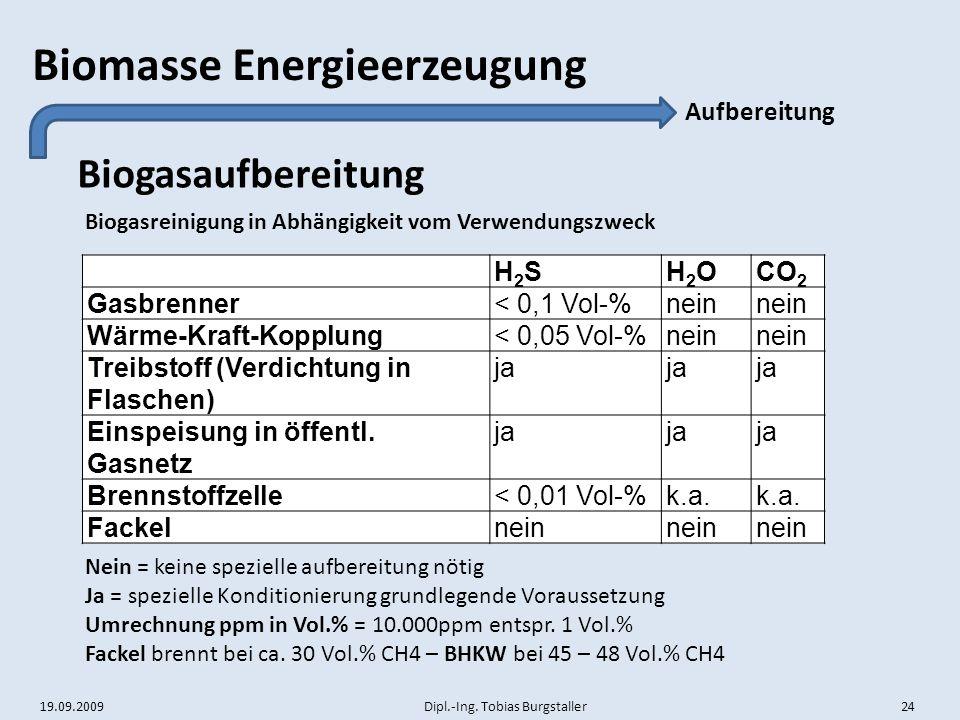 Biogasaufbereitung Aufbereitung H2S H2O CO2 Gasbrenner < 0,1 Vol-%