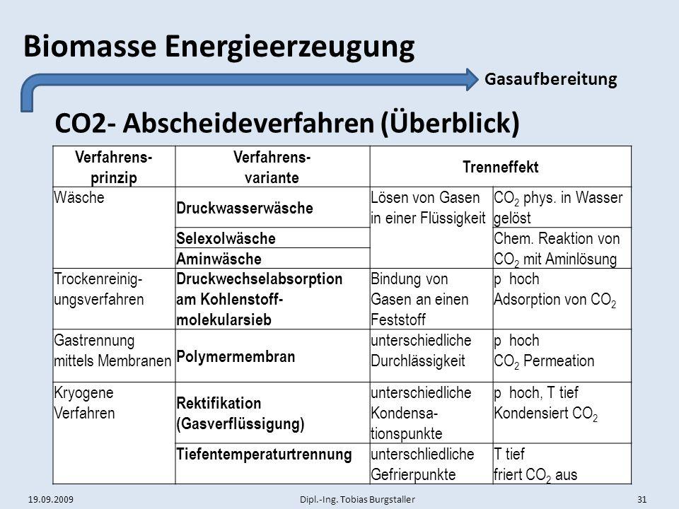 CO2- Abscheideverfahren (Überblick)