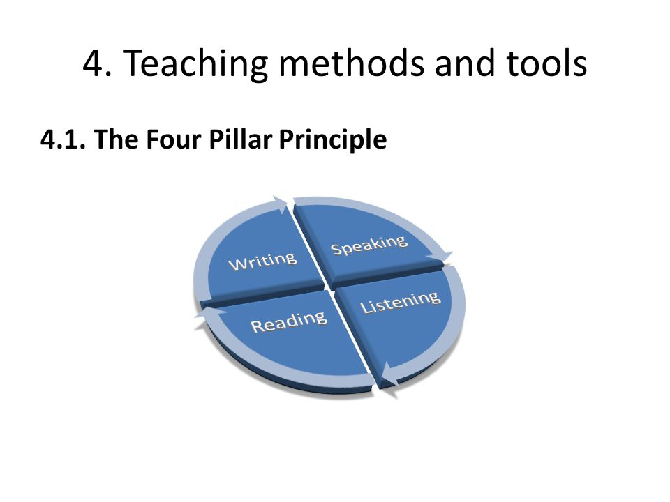 4. Teaching methods and tools