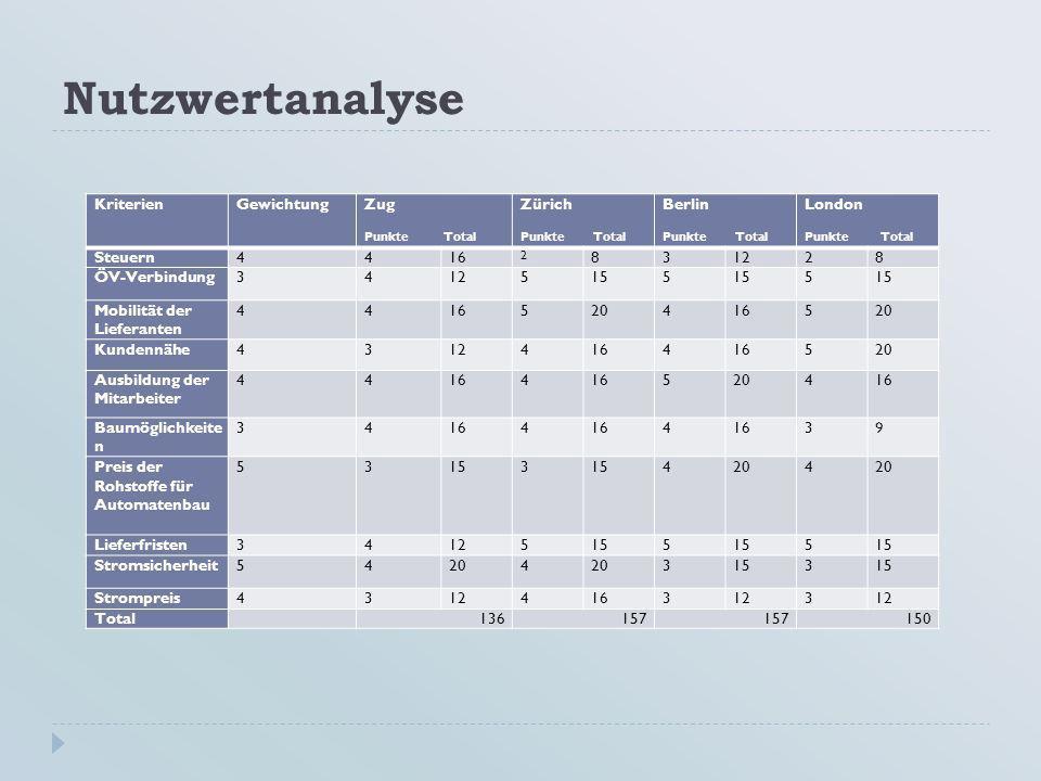Nutzwertanalyse Kriterien Gewichtung Zug Zürich Berlin London Steuern