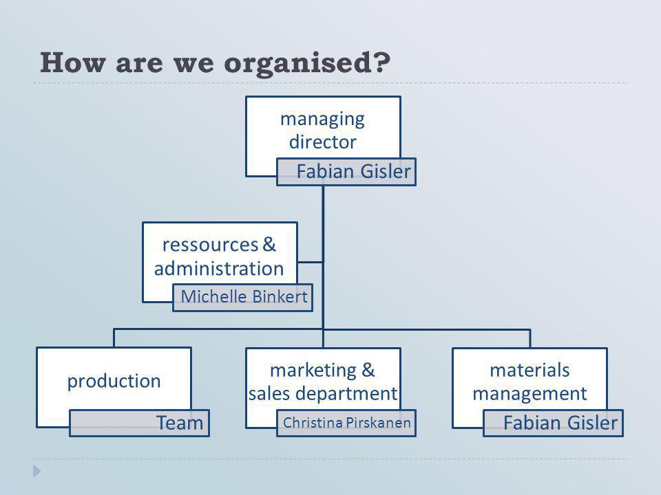 How are we organised Fabian Gisler ressources & administration Team