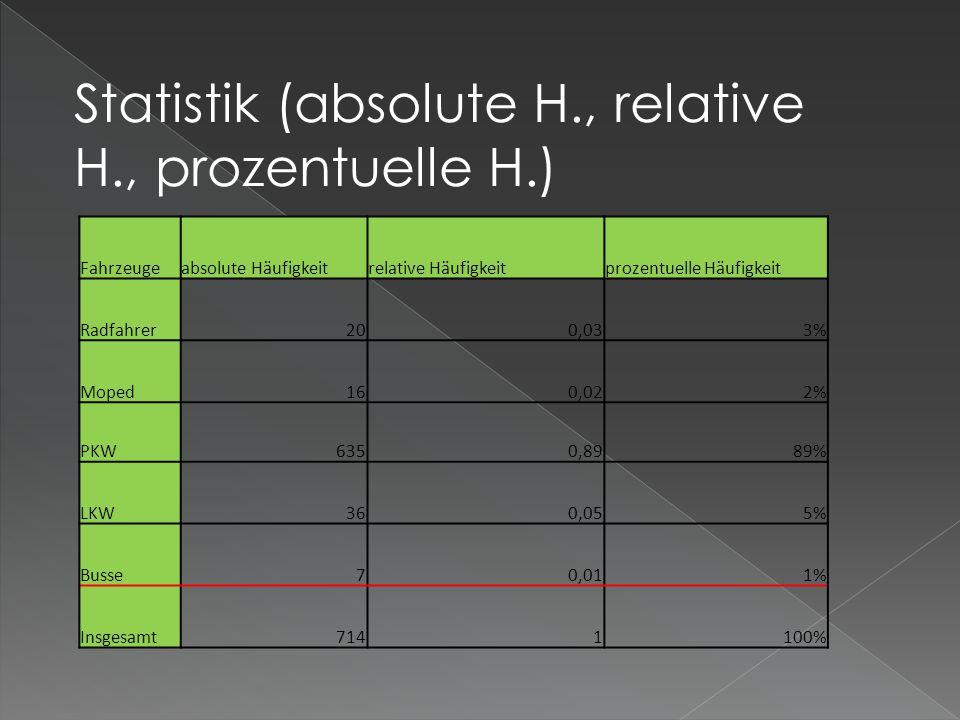 Statistik (absolute H., relative H., prozentuelle H.)