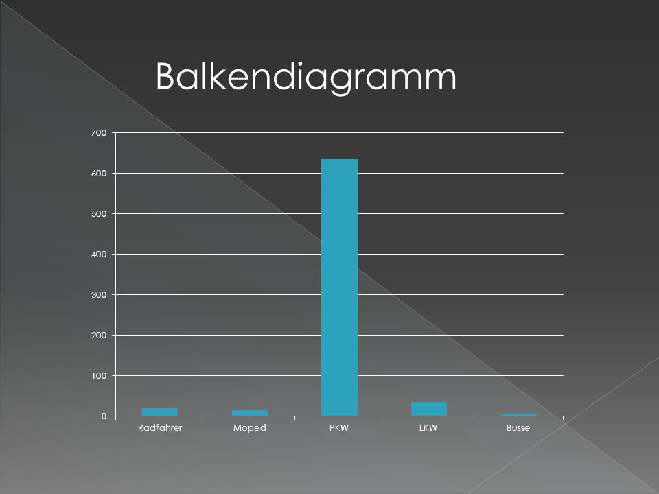 Balkendiagramm