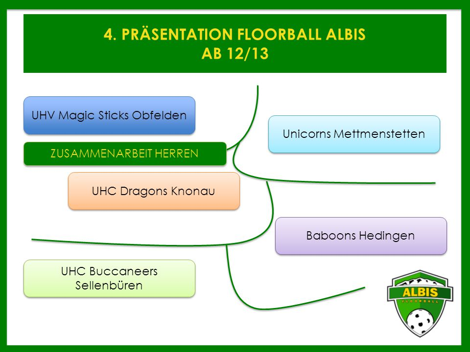 4. PRÄSENTATION FLOORBALL ALBIS AB 12/13