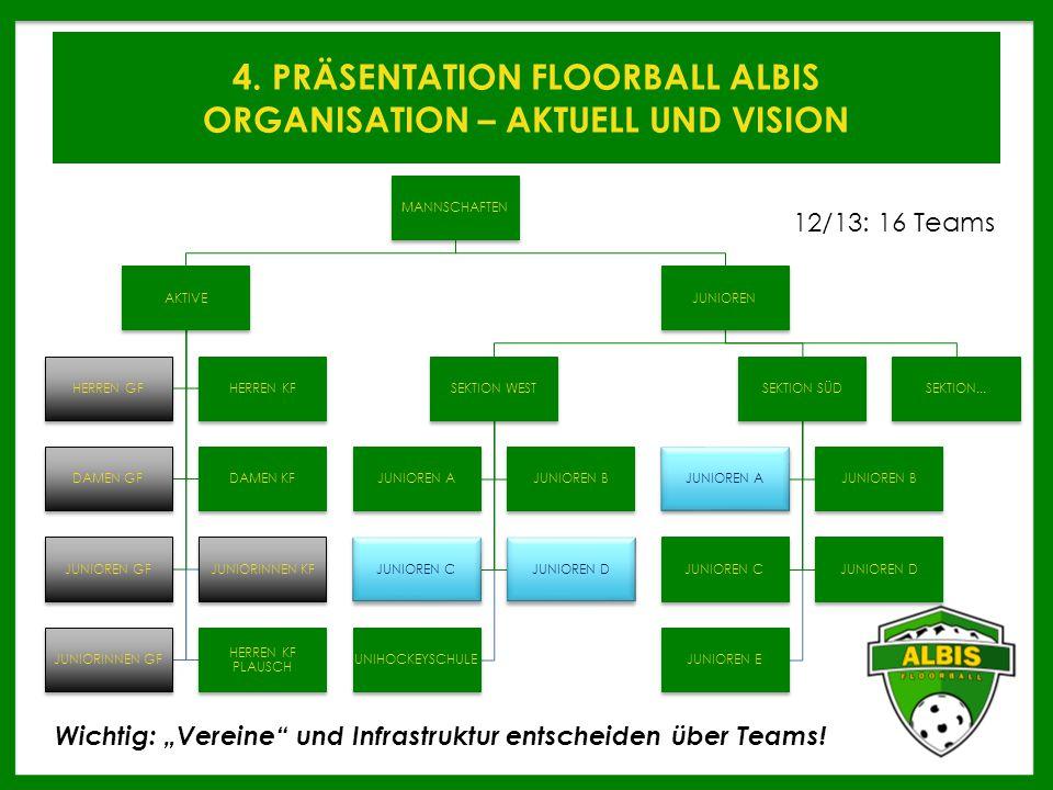 4. PRÄSENTATION FLOORBALL ALBIS ORGANISATION – AKTUELL UND VISION