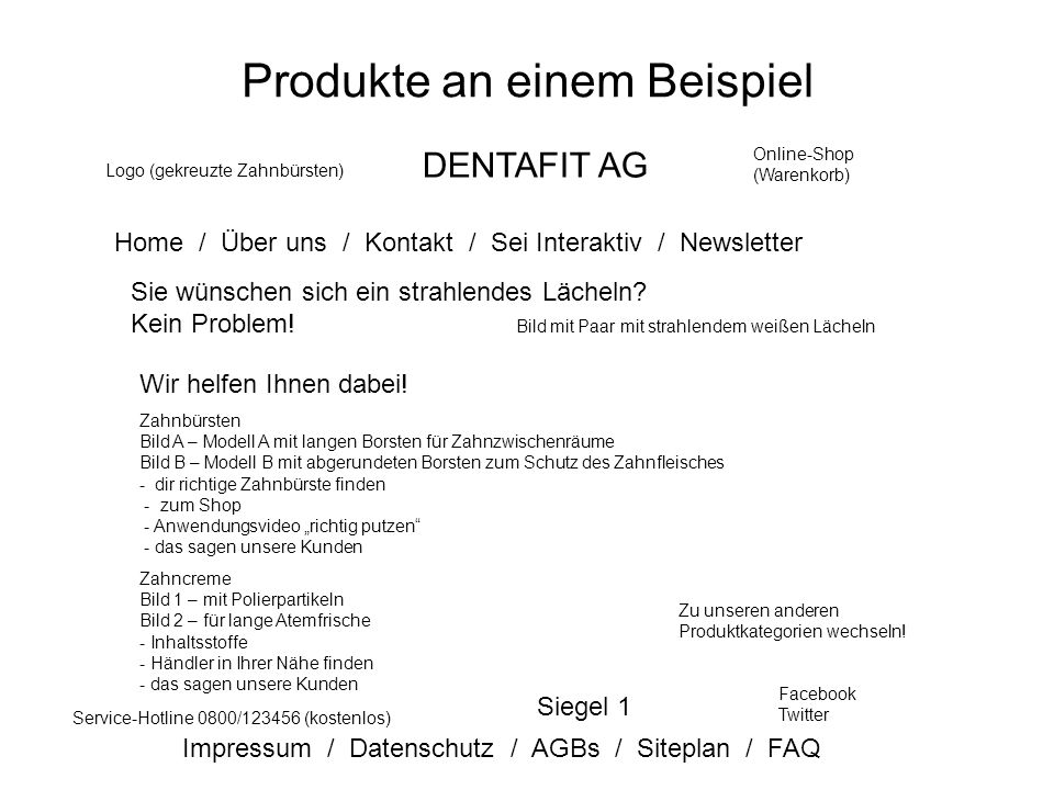 Produkte an einem Beispiel