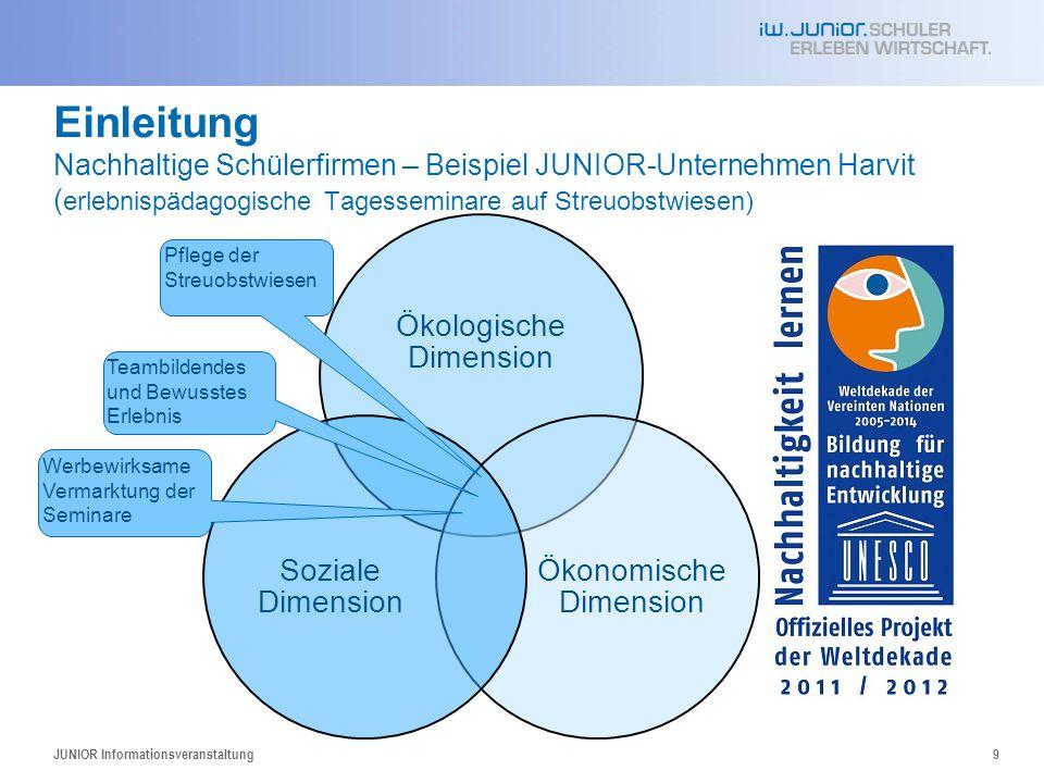 04.06.2008 Einleitung Nachhaltige Schülerfirmen – Beispiel JUNIOR-Unternehmen Harvit (erlebnispädagogische Tagesseminare auf Streuobstwiesen)
