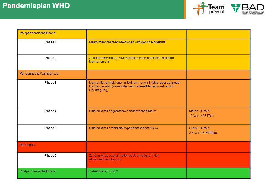 Pandemieplan WHO21.03.2017. Interpandemische Phase. Phase 1. Risiko menschlicher Infektionen wird gering eingestuft.