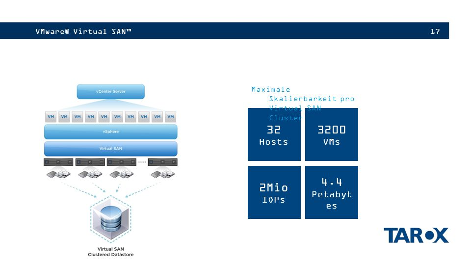32 3200 2Mio 4.4 Hosts VMs IOPs Petabytes VMware® Virtual SAN™