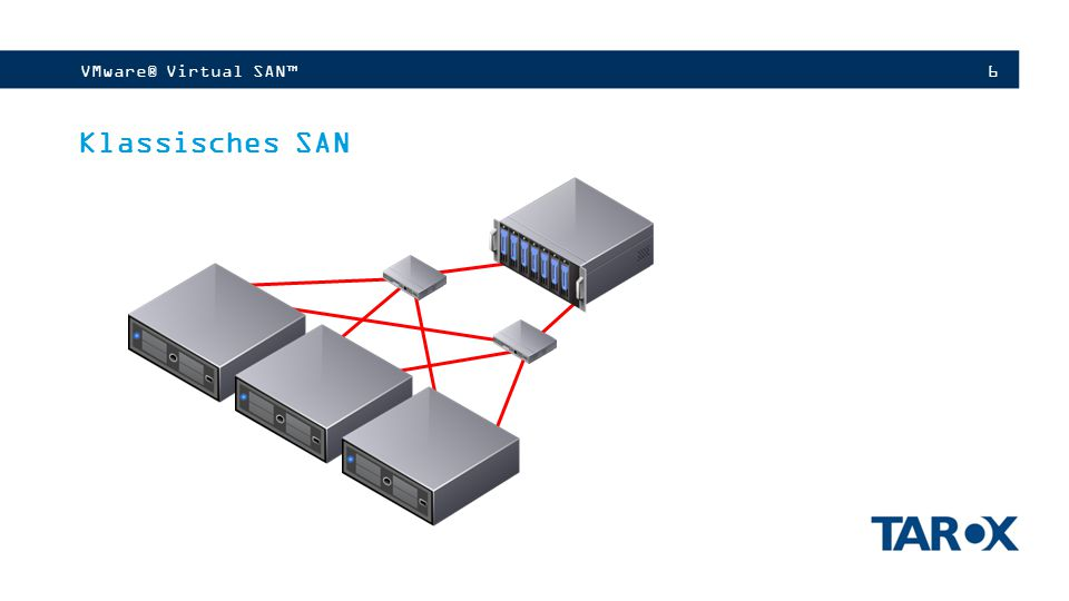 VMware® Virtual SAN™ Klassisches SAN