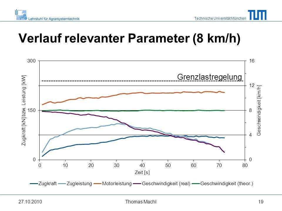 Verlauf relevanter Parameter (8 km/h)