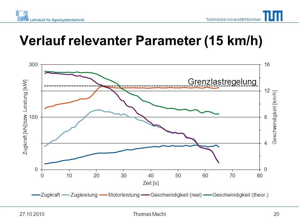 Verlauf relevanter Parameter (15 km/h)