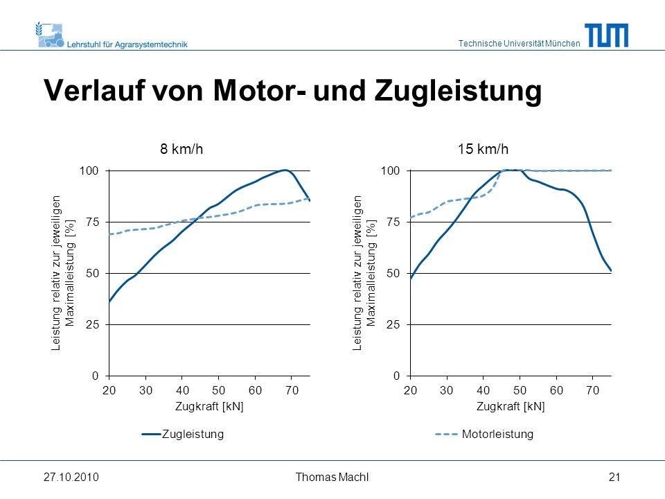 Verlauf von Motor- und Zugleistung