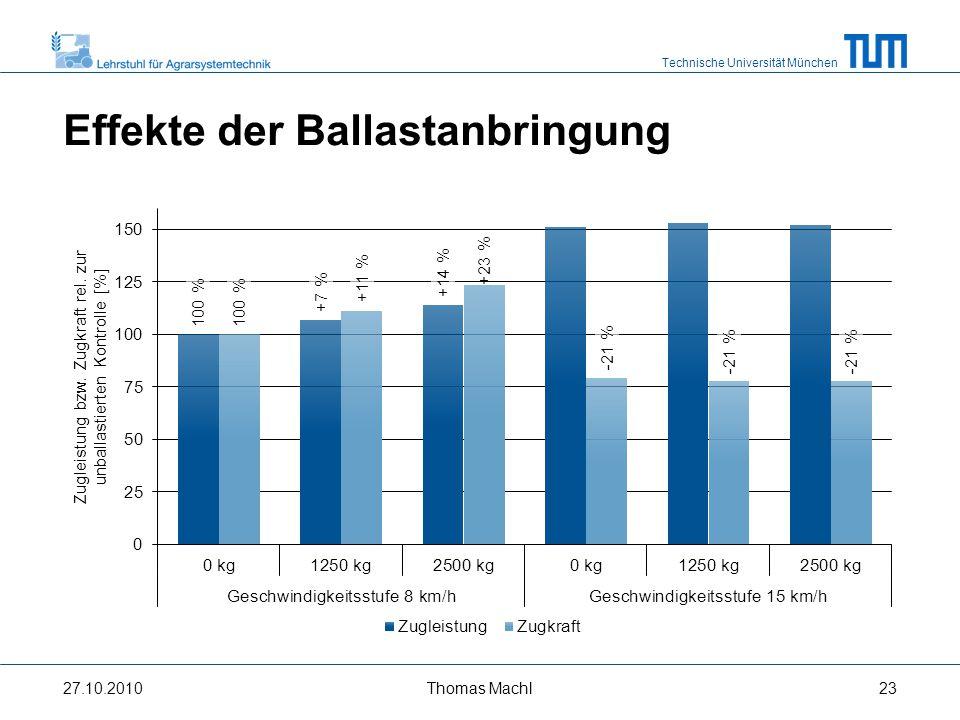 Effekte der Ballastanbringung