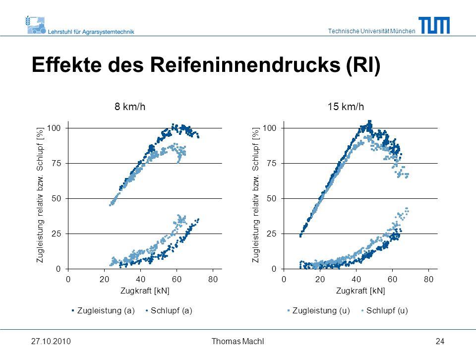 Effekte des Reifeninnendrucks (RI)