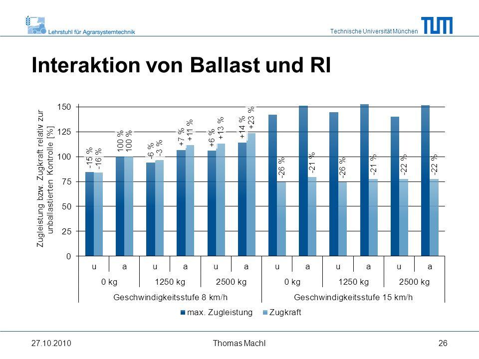 Interaktion von Ballast und RI