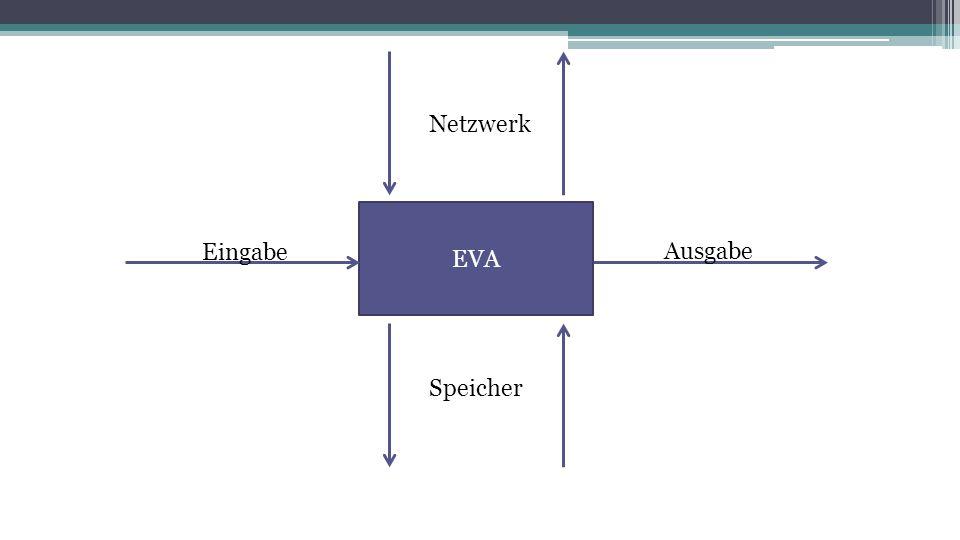 Netzwerk EVA Eingabe Ausgabe Speicher