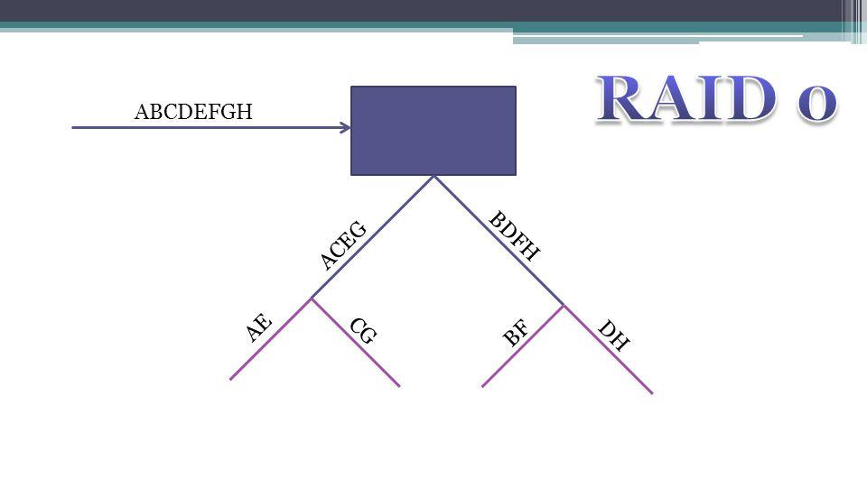 RAID 0 ABCDEFGH ACEG BDFH AE CG BF DH